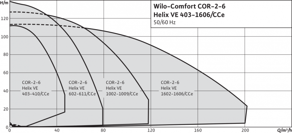 Насос Wilo Comfort COR-5 Helix VE 603/K/CCe (2536366)
