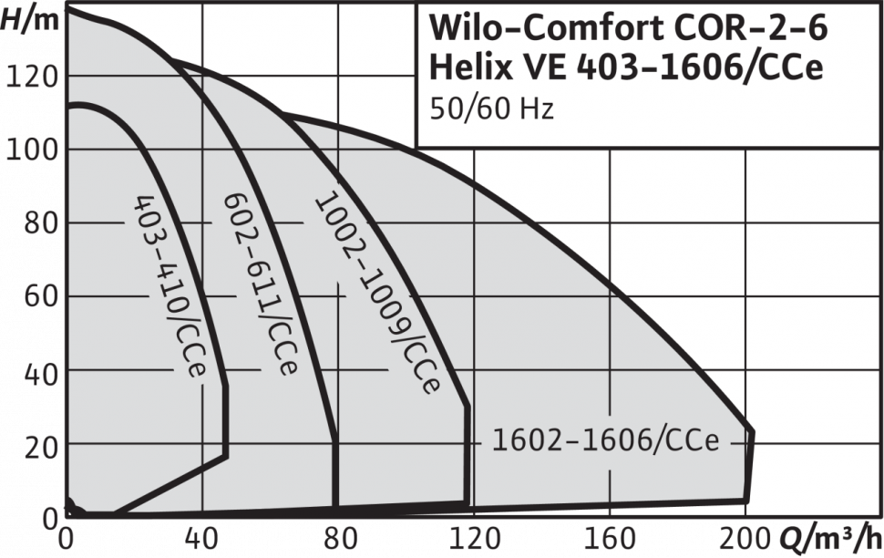Насос Wilo Comfort COR-2 Helix VE 1605/K/CCe (2532329)